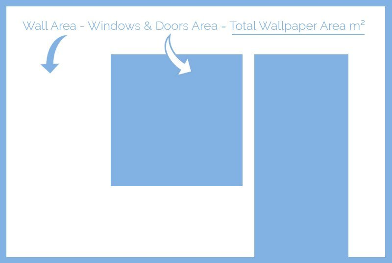 Find out the surface area of the wallpapered area using our simple step tutorial. With infographic guide.